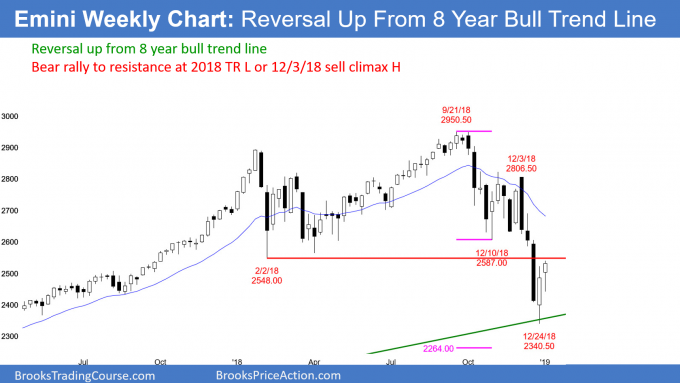 Emini weekly candlestick chart has bull trend reversal at 8 year bull trend line