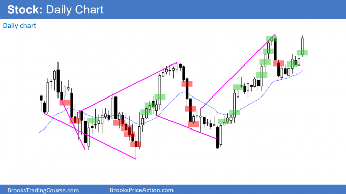 Price action on a stock daily chart