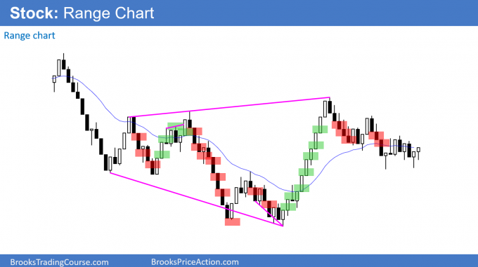 Price action on a stock range chart