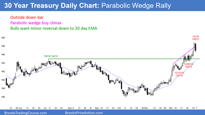 US 30 year Treasury Bond futures daily chart in parabolic wedge buy climax