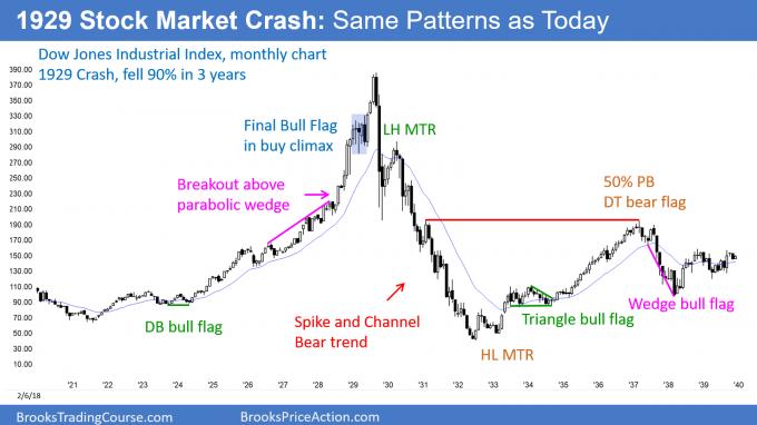 the 1929 Stock Market Crash chart