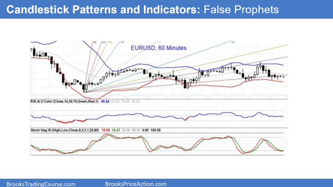 Chart candlestick patterns and indicators are false prophets