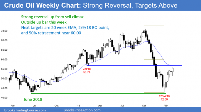 Crude futures weekly chart in strong bear rally