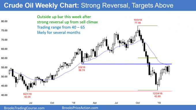 Crude oil weekly chart has strong bull leg in developing trading range
