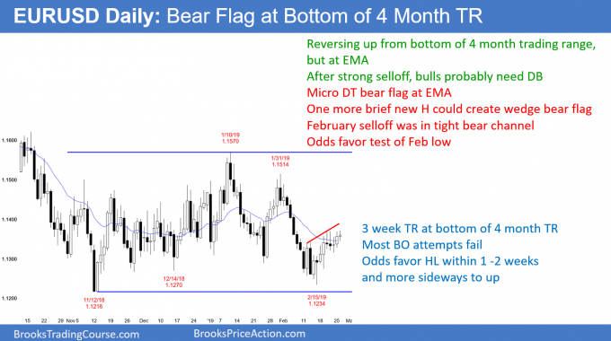 EURUSD Forex bear flag at bottom of 4 month trading range