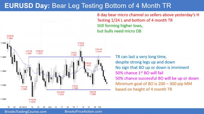 EURUSD Forex bear leg in 4 month trading range