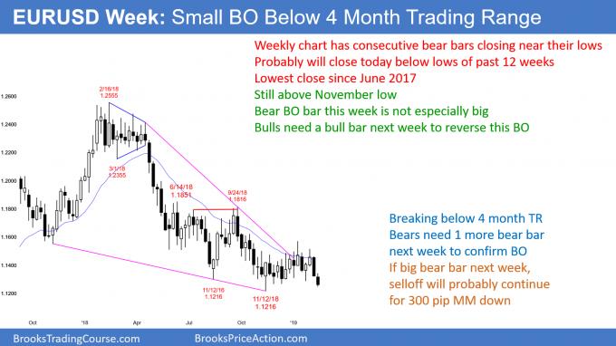 EURUSD Forex breakout below 4 month trading range