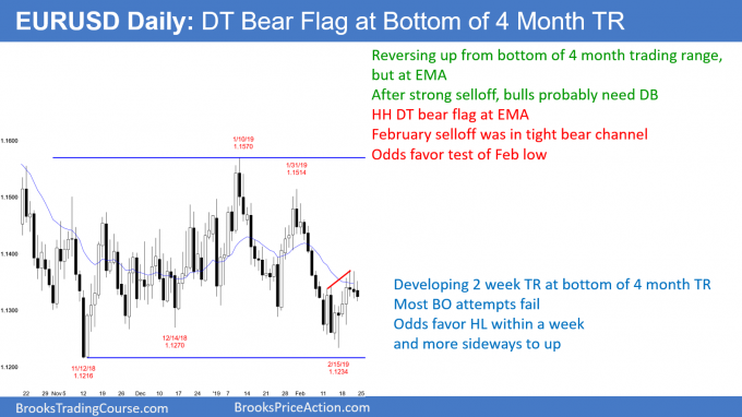 EURUSD Forex double top bear flag at bottom of trading range