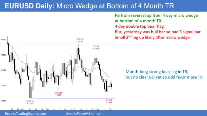 EURUSD Forex micro wedge at bottom of 4 month trading range