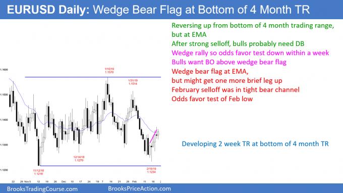 EURUSD Forex wedge bear flag at bottom of trading range