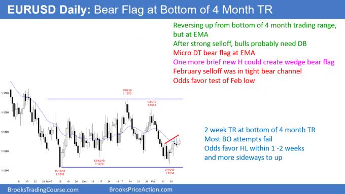 EURUSD bear flag but bottom of trading range