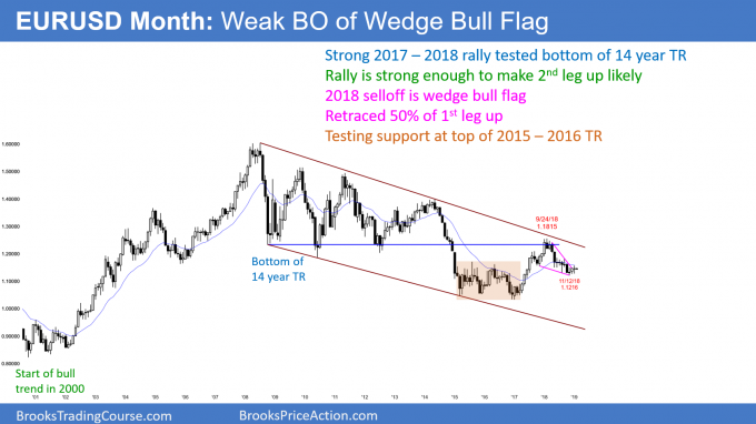 EURUSD monthly Forex chart is forming wedge bull flag and higher low