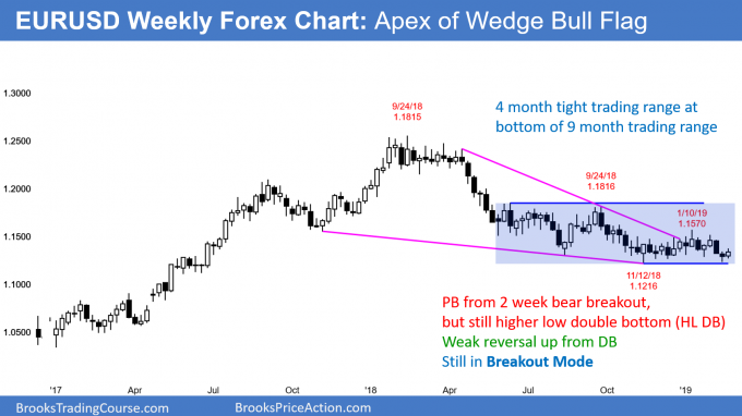 EURUSD weekly Forex chart at apex of triangle ahead of Brexit