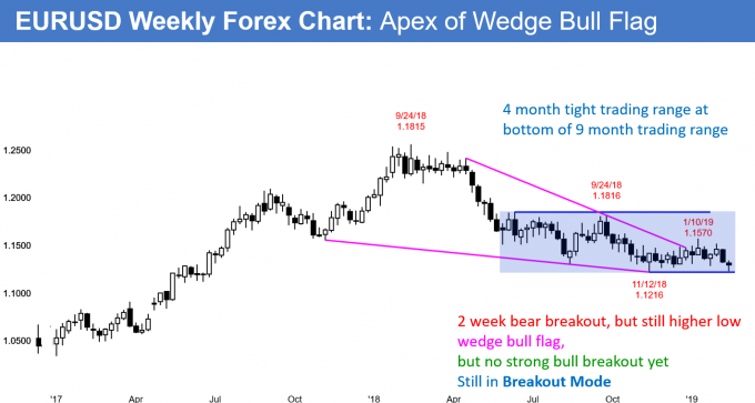 EURUSD weekly Forex chart in tight trading range at apex of wedge bull flag