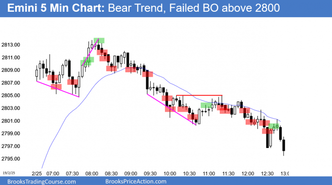 Emini Failed breakout above December stock market crash high