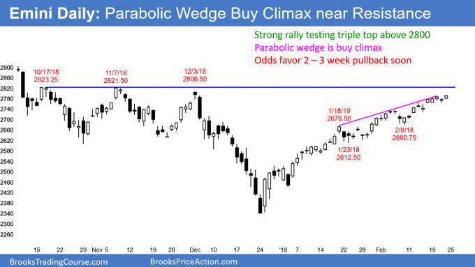 Emini daily chart has parabolic wedge buy climax below triple top and 2800 resistance