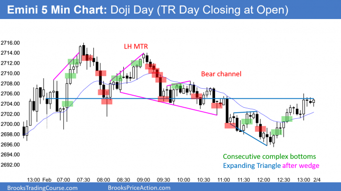 Emini doji day in buy climax