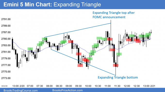 Emini expanding triangle after FOMC announcement