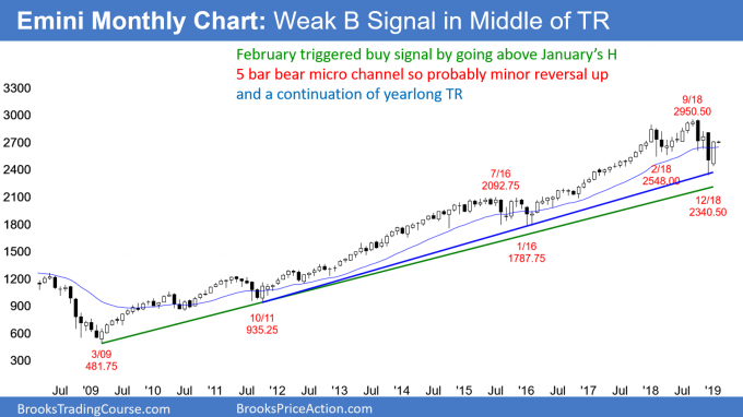 Emini monthly chart tirggered weak buy signal in middle of yearlong trading range