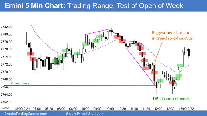 Emini test of open of week after 8 bull trend bars on weekly chart