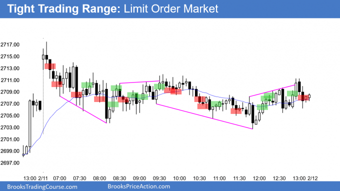 Emini tight trading range and Limit Order Market