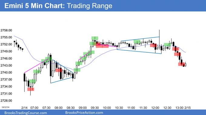 Emini trading range day