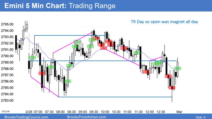 Emini trading range day and doji day