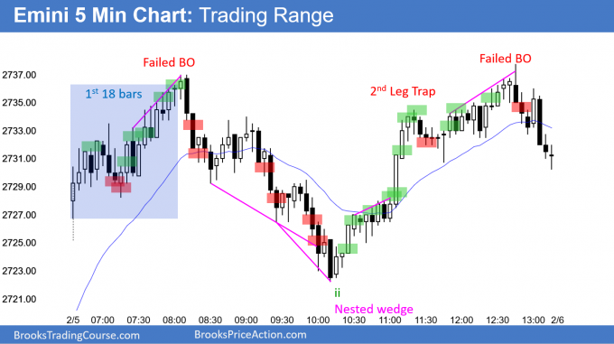 Emini trading range day in buy climax