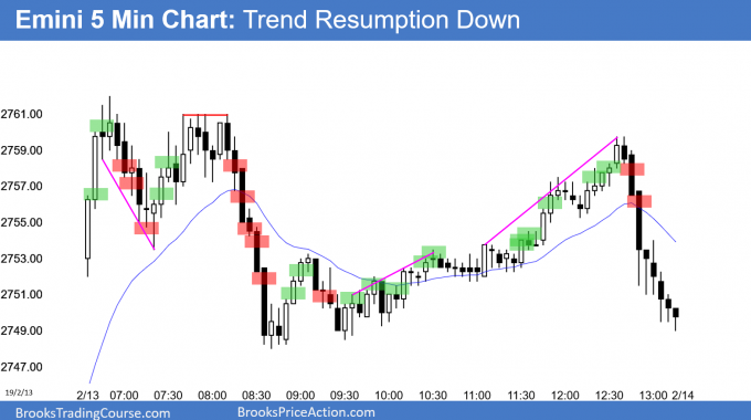 Emini trend resumption down at 200 day moving average