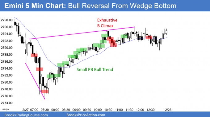 Emini wedge bottom and bull trend reversal