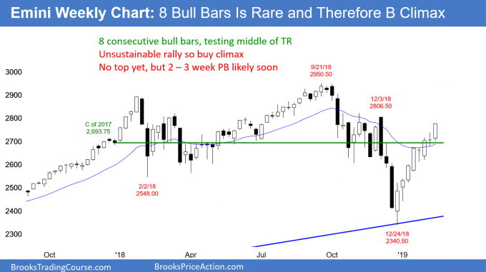 Emini weekly candlestick chart has 8 consecutive bull trend bars