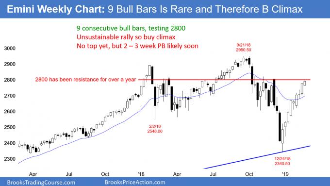 Emini weekly chart has 9 consecutive bull trend bars at 2800