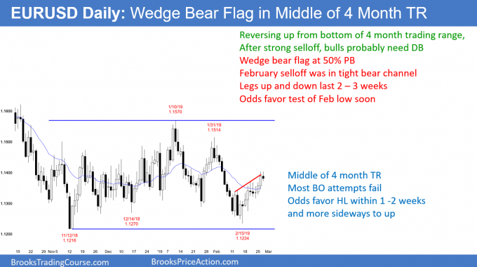 Wedge bear flag in middle of 4 month trading range