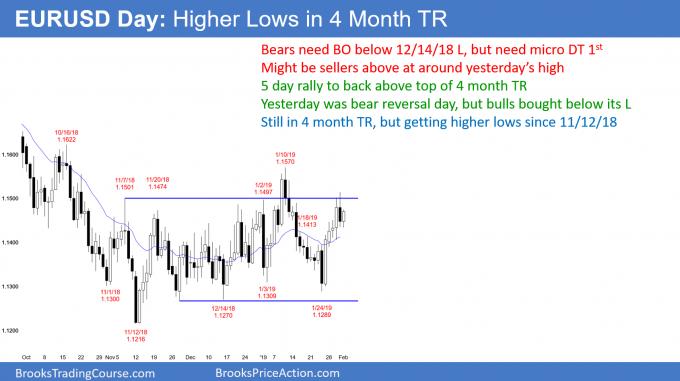 EURUSD Forex has increasing buying pressure in 4 month trading range