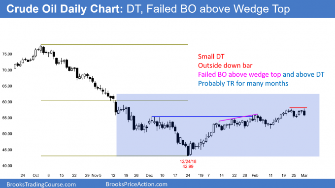 Crude oil daily chart has outside down bar and double top