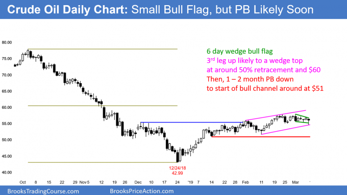 Crude oil small bull trend late in bull trend