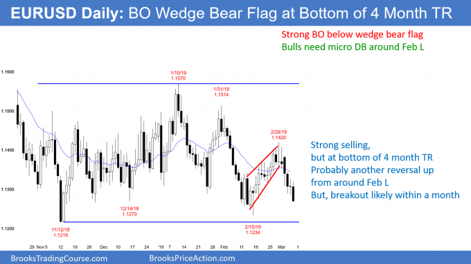 EURUSD Forex breakout of wedge bear flag