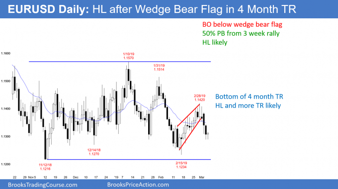 EURUSD Forex higher low after wedge bear flag in trading range