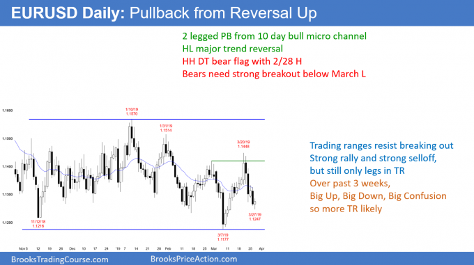 EURUSD Forex higher low major trend reversal