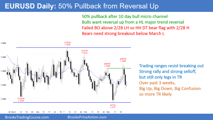 EURUSD Forex higher low major trend reversal