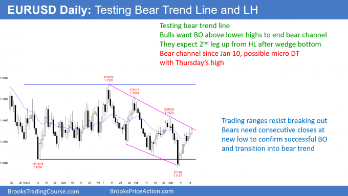 EURUSD Forex testing bear trend line and lower high