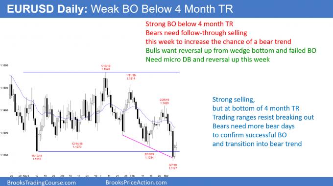 EURUSD Forex weak breakout below 4 month trading range