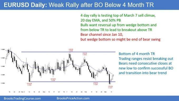 EURUSD Forex weak reversal from trading range breakout