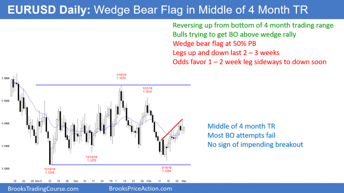 EURUSD Forex wedge bear flag in middle of trading range