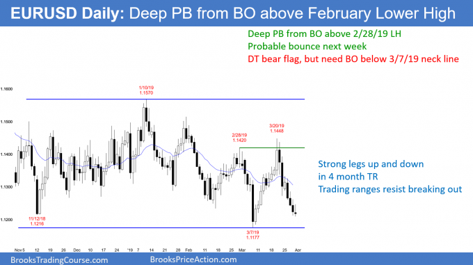 EURUSD daily Forex chart has deep pullback from strong rally