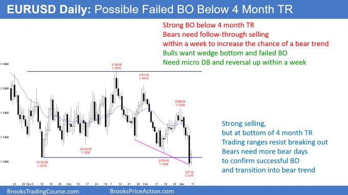 EURUSD daily Forex chart has weak breakout below trading range