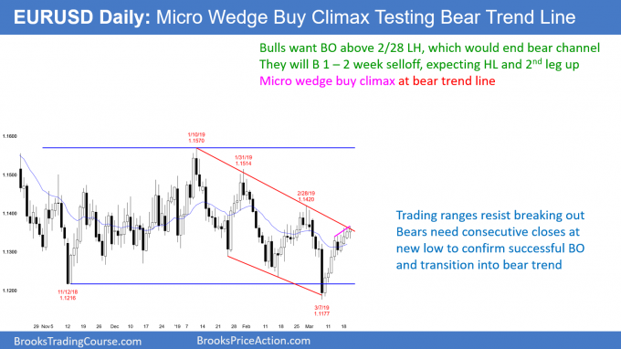 EURUSD daily Forex chart in micro wedge at bear trend line