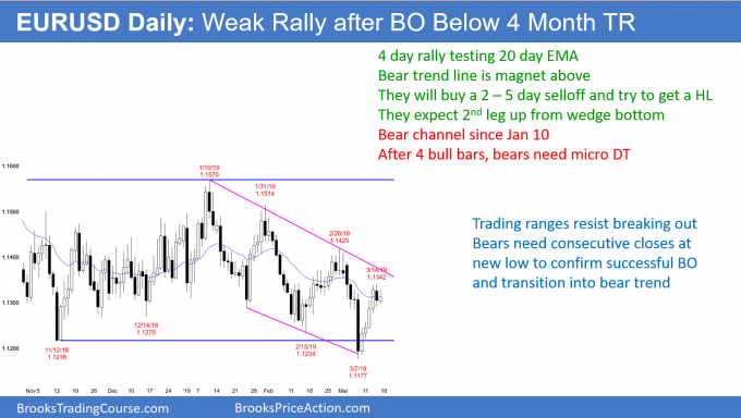 EURUSD rally in bear channel
