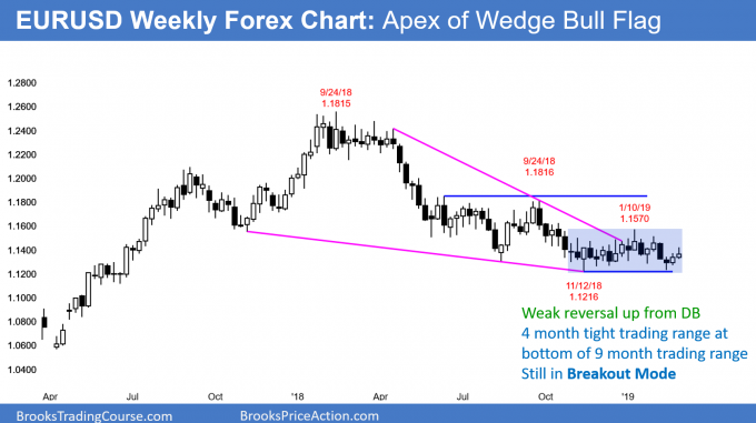 EURUSD weekly Forex chart at apex of wedge in Breakout Mode