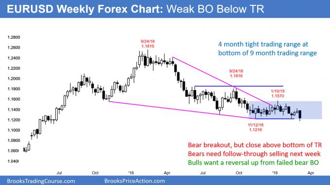 EURUSD weekly Forex chart has weak breakout below trading range